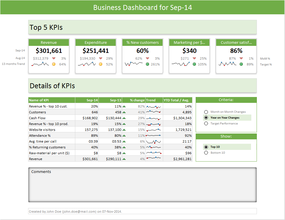 Excel dashboard templates download now chandoo become the excel dashboard wajeb Choice Image