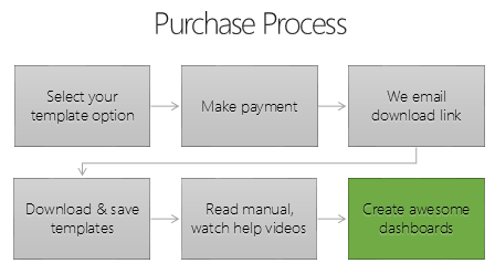 Excel Dashboard Templates - Purchase Process