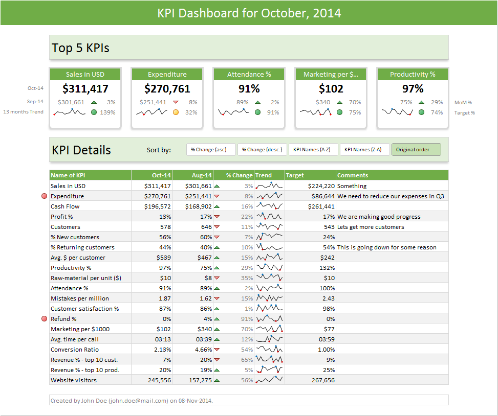 KPI Business Dashboards from Chandoo