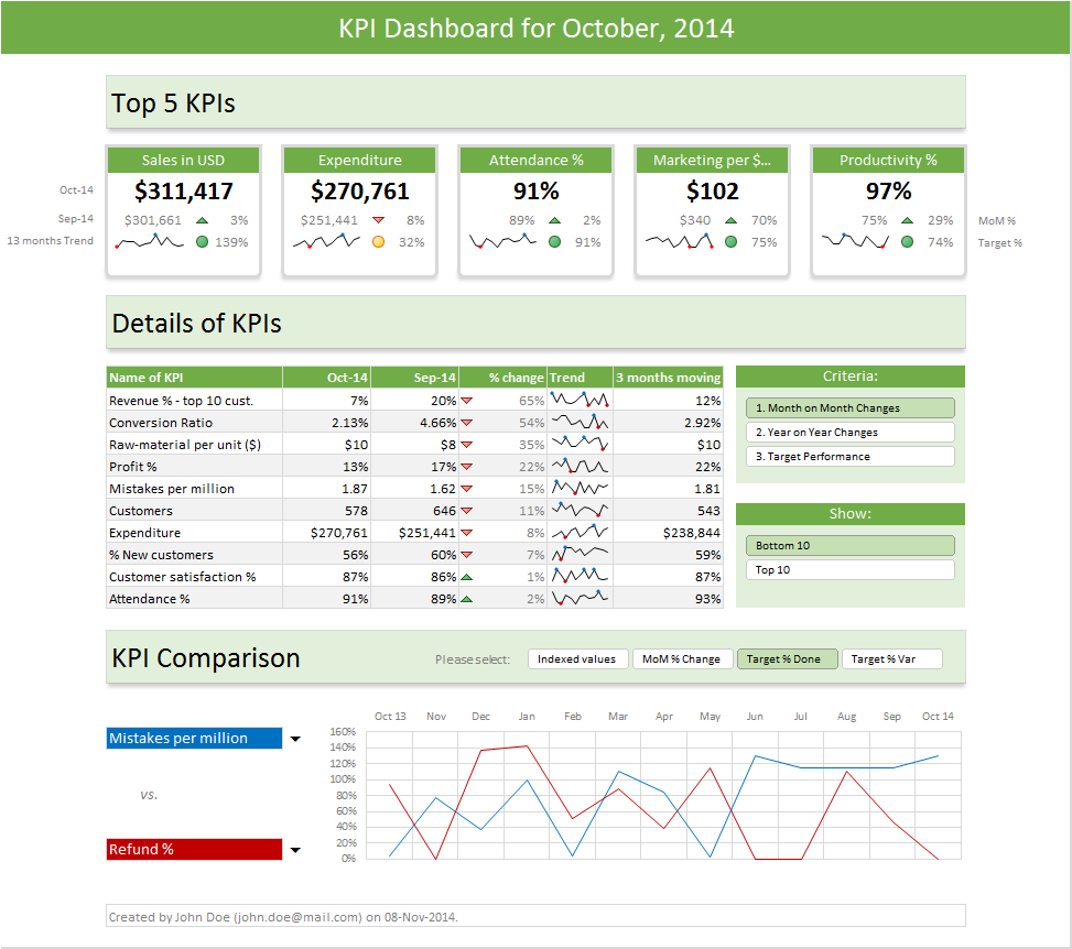 Excel Dashboard Templates Download Now Chandooorg Become - Performance metrics dashboard template