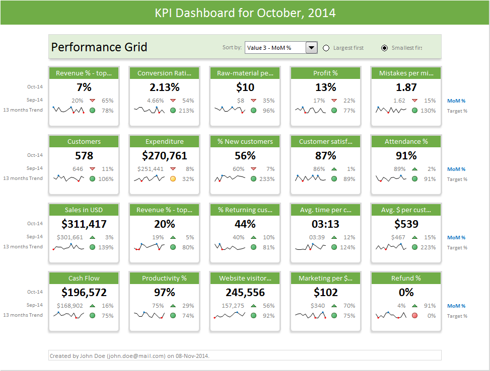 Excel dashboard templates download now for Banking dashboard templates