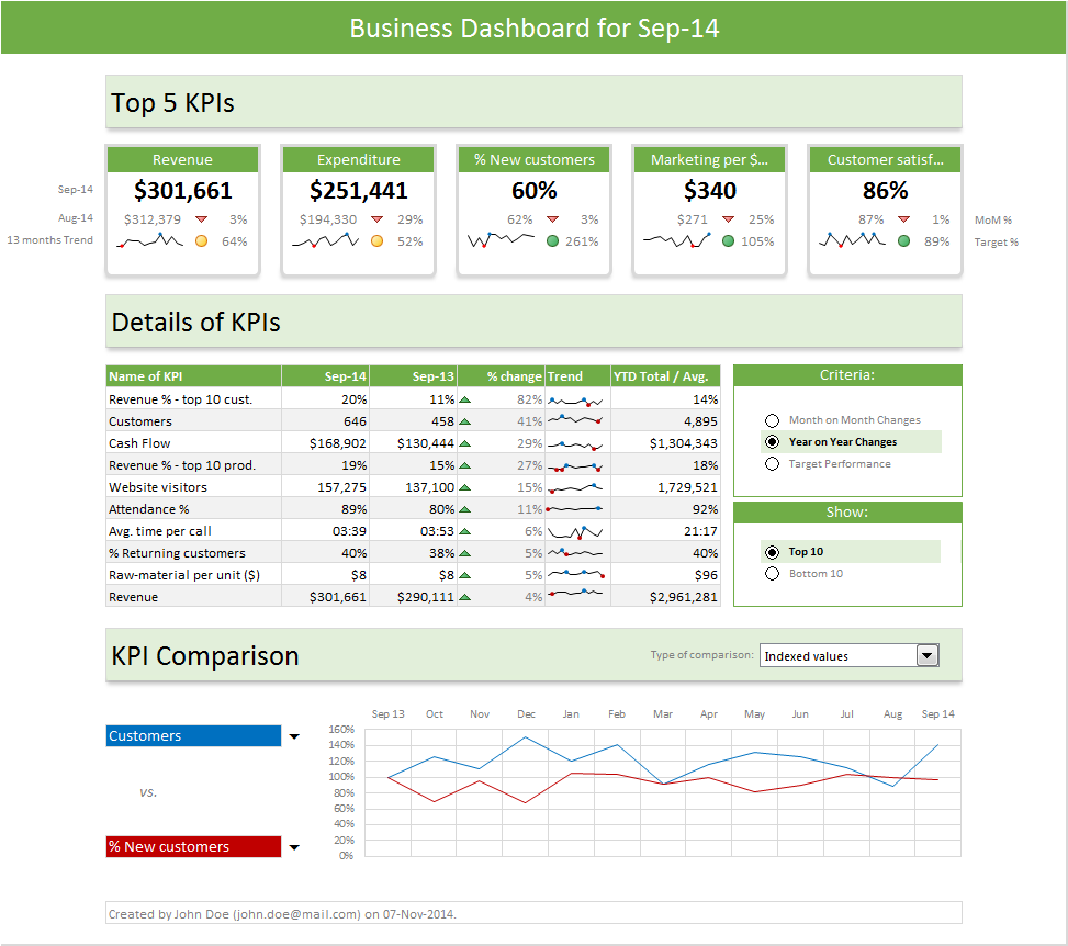 Excel Dashboard Templates - Download Now | Chandoo.org ...